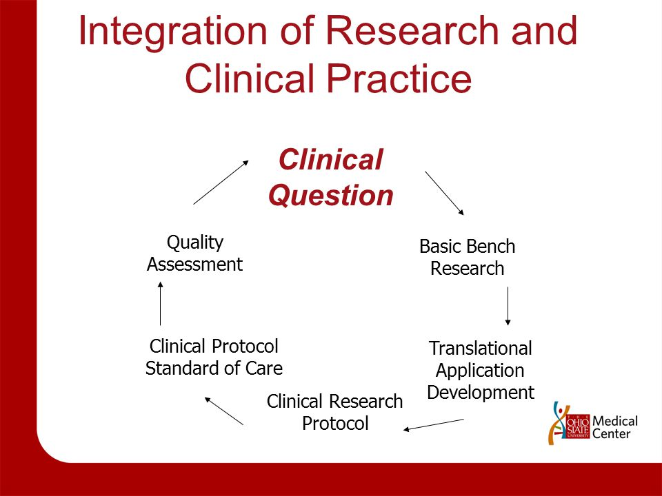 Integration of Research and Clinical Practice Clinical Question Basic Bench Research Translational Application Development Clinical Research Protocol