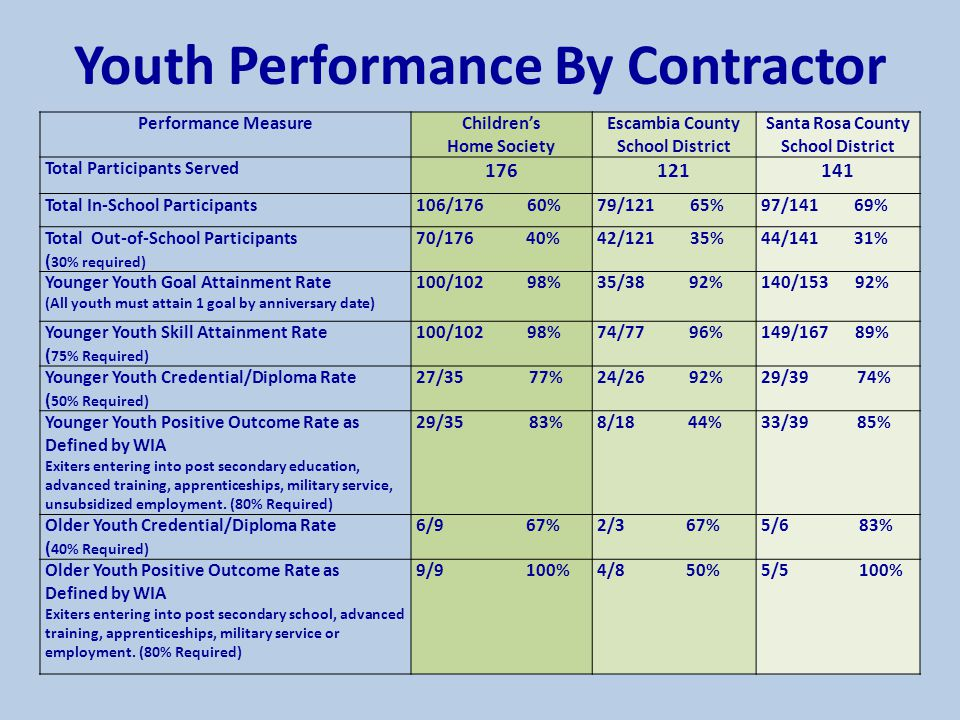 Performance MeasureChildren's Home Society Escambia County School District Santa Rosa County School District Total Participants Served 176121141 Total In-School Participants106/176 60%79/121 65%97/141 69% Total Out-of-School Participants ( 30% required) 70/176 40%42/121 35%44/141 31% Younger Youth Goal Attainment Rate (All youth must attain 1 goal by anniversary date) 100/102 98%35/38 92%140/153 92% Younger Youth Skill Attainment Rate ( 75% Required) 100/102 98%74/77 96%149/167 89% Younger Youth Credential/Diploma Rate ( 50% Required) 27/35 77%24/26 92%29/39 74% Younger Youth Positive Outcome Rate as Defined by WIA Exiters entering into post secondary education, advanced training, apprenticeships, military service, unsubsidized employment.