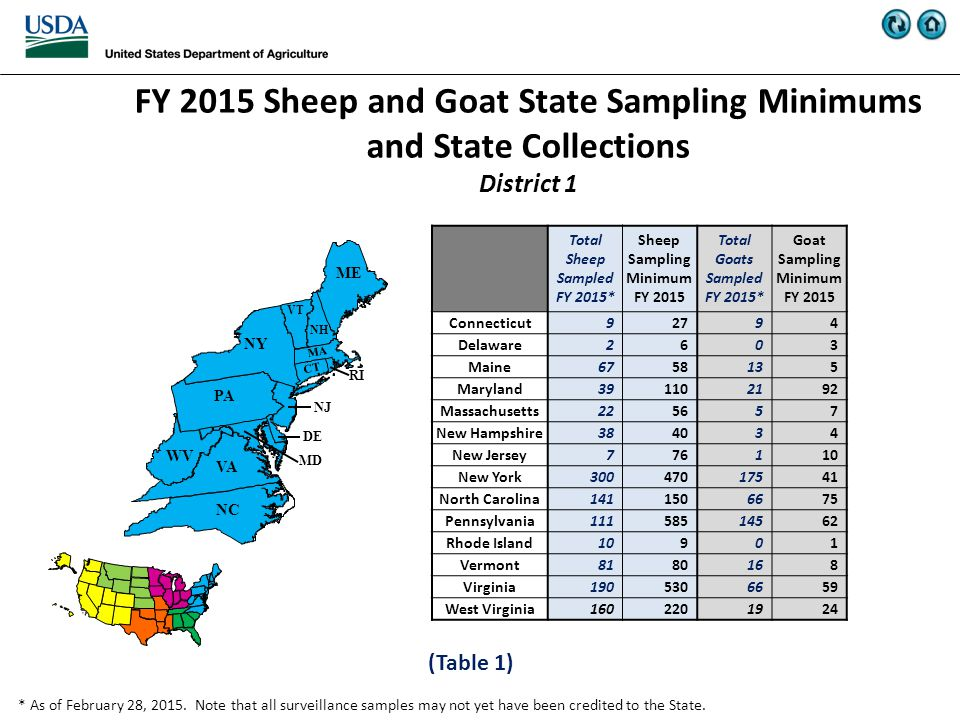 FY 2015 Sheep and Goat State Sampling Minimums and State Collections District 1 (Table 1) * As of February 28, 2015.