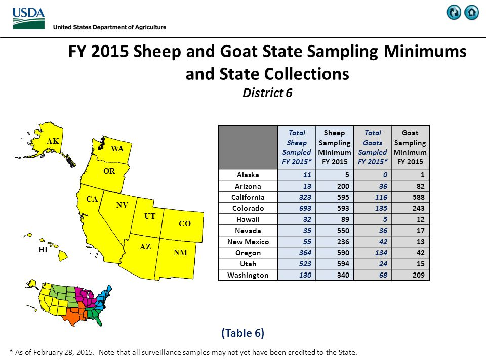 WA UT OR NV NM HI CO CA AZ AK FY 2015 Sheep and Goat State Sampling Minimums and State Collections District 6 (Table 6) * As of February 28, 2015.