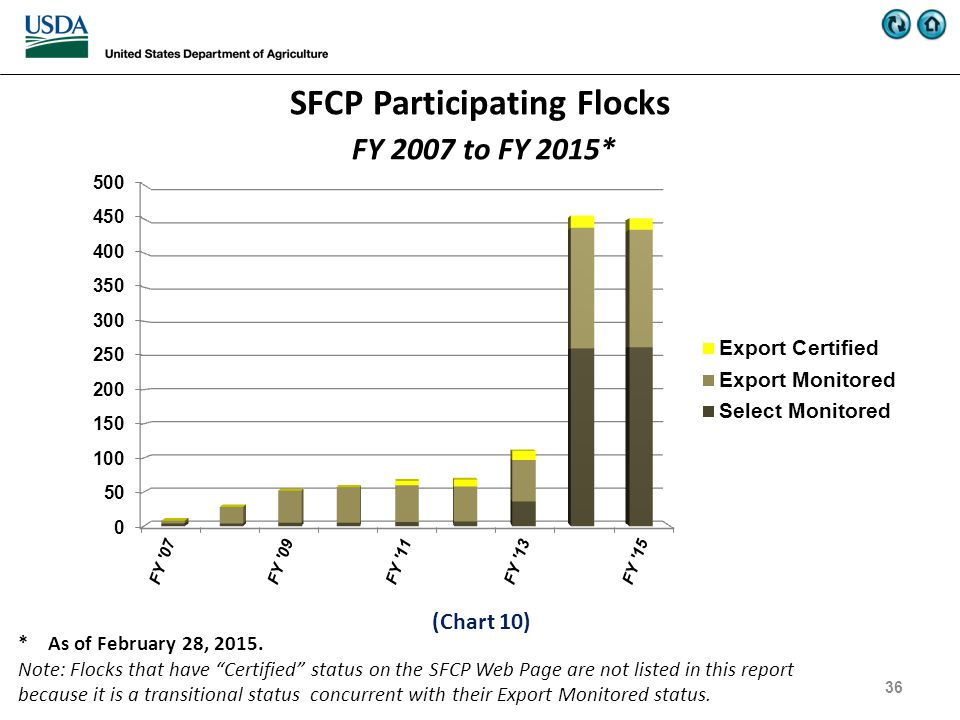 SFCP Participating Flocks FY 2007 to FY 2015* 36 * As of February 28, 2015.