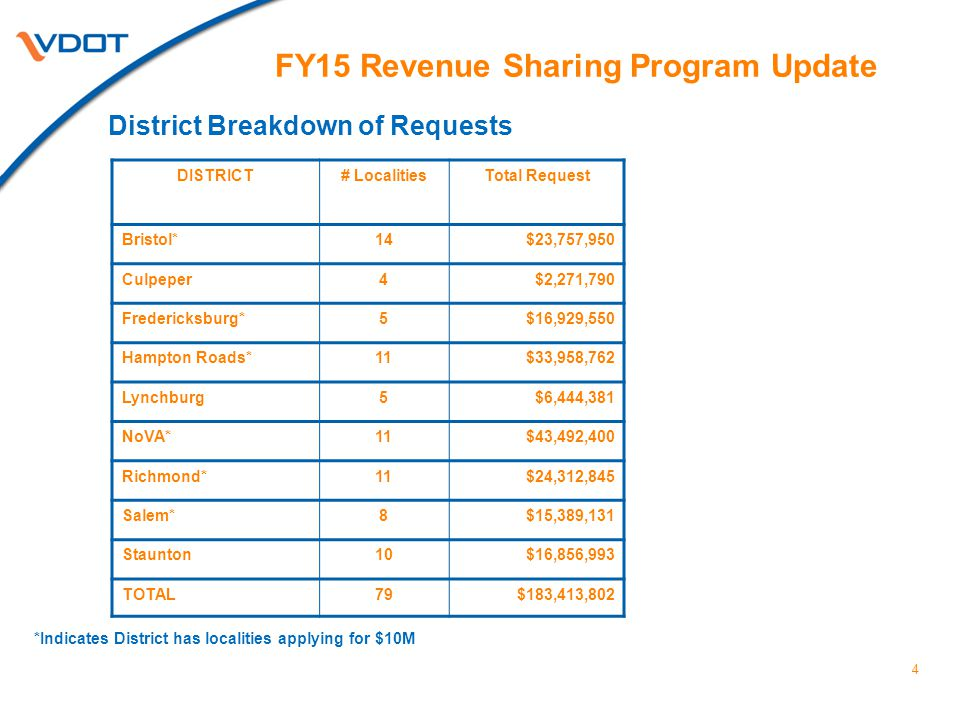 4 FY15 Revenue Sharing Program Update District Breakdown of Requests *Indicates District has localities applying for $10M DISTRICT# LocalitiesTotal Request Bristol*14$23,757,950 Culpeper4$2,271,790 Fredericksburg*5$16,929,550 Hampton Roads*11$33,958,762 Lynchburg5$6,444,381 NoVA*11$43,492,400 Richmond*11$24,312,845 Salem*8$15,389,131 Staunton10$16,856,993 TOTAL79$183,413,802