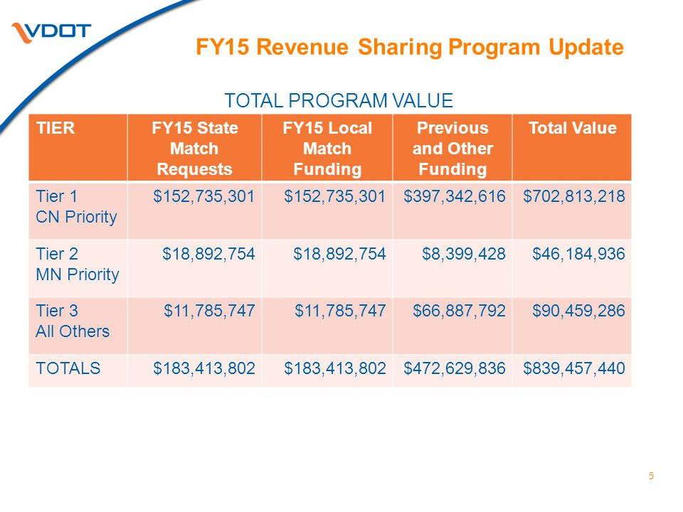 5 FY15 Revenue Sharing Program Update TIERFY15 State Match Requests FY15 Local Match Funding Previous and Other Funding Total Value Tier 1 CN Priority $152,735,301 $397,342,616$702,813,218 Tier 2 MN Priority $18,892,754 $8,399,428$46,184,936 Tier 3 All Others $11,785,747 $66,887,792$90,459,286 TOTALS$183,413,802 $472,629,836$839,457,440 TOTAL PROGRAM VALUE