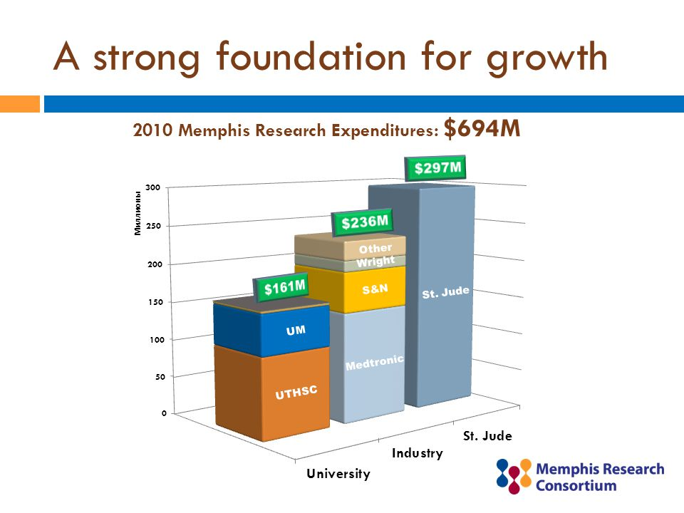 A strong foundation for growth