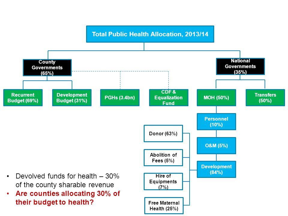 Recurrent Budget (69%) Development Budget (31%) PGHs (3.4bn) CDF & Equalization Fund MOH (50%) Transfers (50%) Personnel (10%) O&M (5%) Development (8