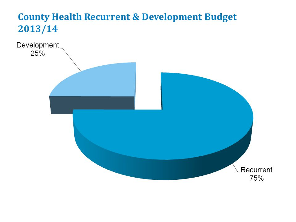 Recurrent & Development Budgets by county