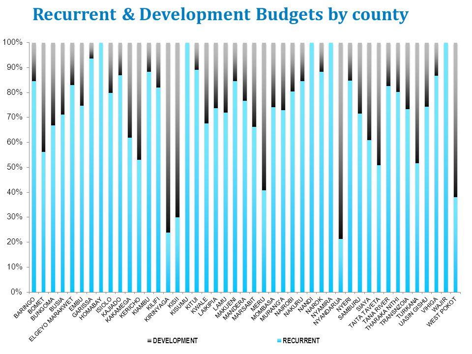 Break down of recurrent health budget, 2013/14