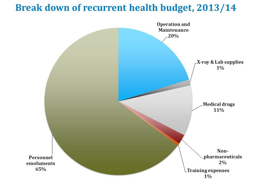 Breakdown of Development budget, 2013/14