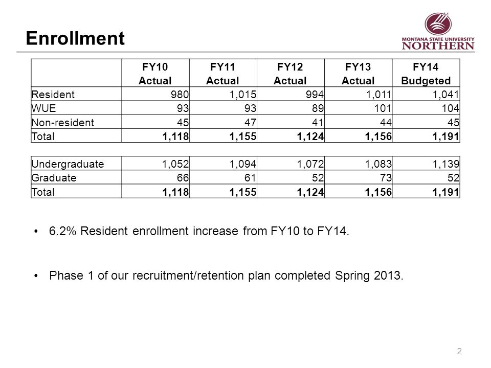 Enrollment FY10FY11FY12FY13FY14 Actual Budgeted Resident9801,0159941,0111,041 WUE93 89101104 Non-resident4547414445 Total1,1181,1551,1241,1561,191 Undergraduate1,0521,0941,0721,0831,139 Graduate6661527352 Total1,1181,1551,1241,1561,191 6.2% Resident enrollment increase from FY10 to FY14.