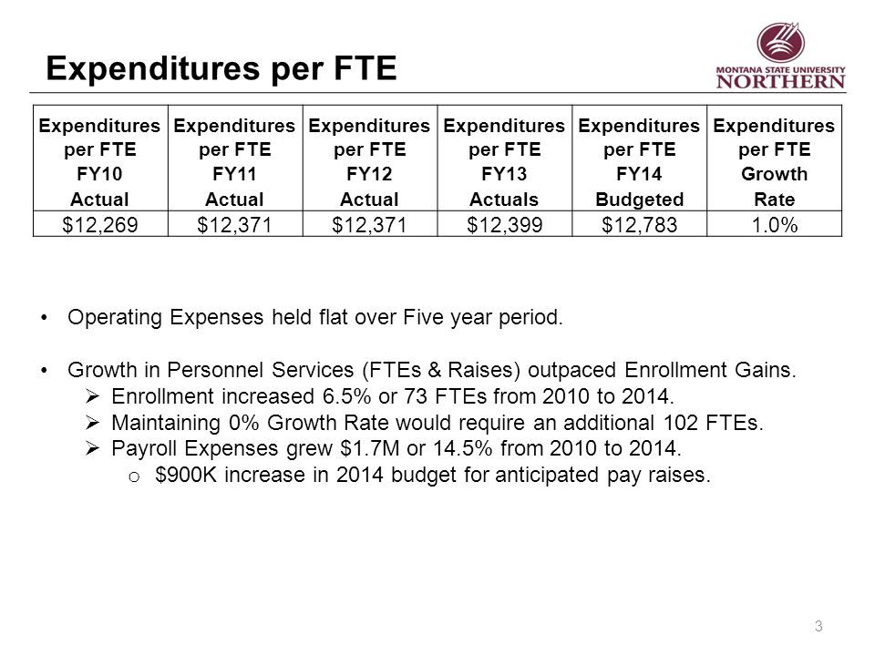 Expenditures per FTE FY10FY11FY12FY13FY14Growth Actual ActualsBudgetedRate $12,269$12,371 $12,399$12,7831.0% Operating Expenses held flat over Five year period.