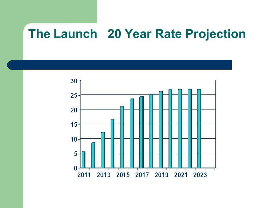 The Launch 20 Year Rate Projection