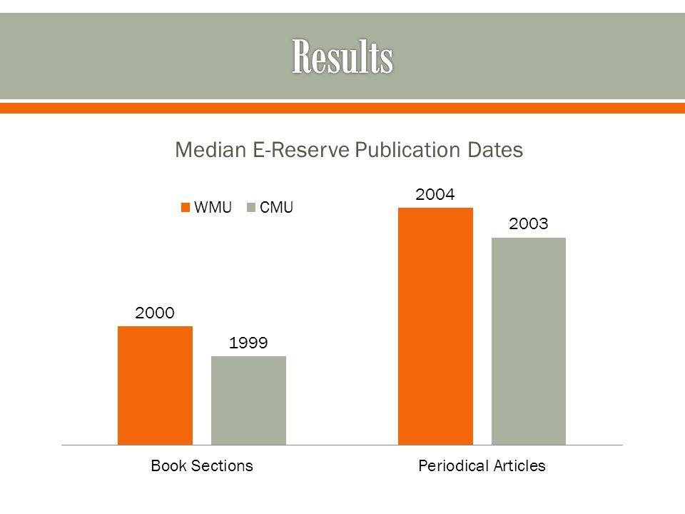 Median E-Reserve Publication Dates