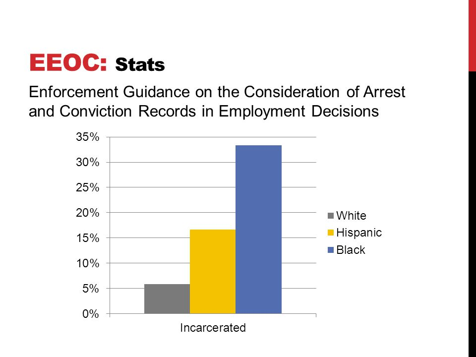 EEOC: Stats Enforcement Guidance on the Consideration of Arrest and Conviction Records in Employment Decisions