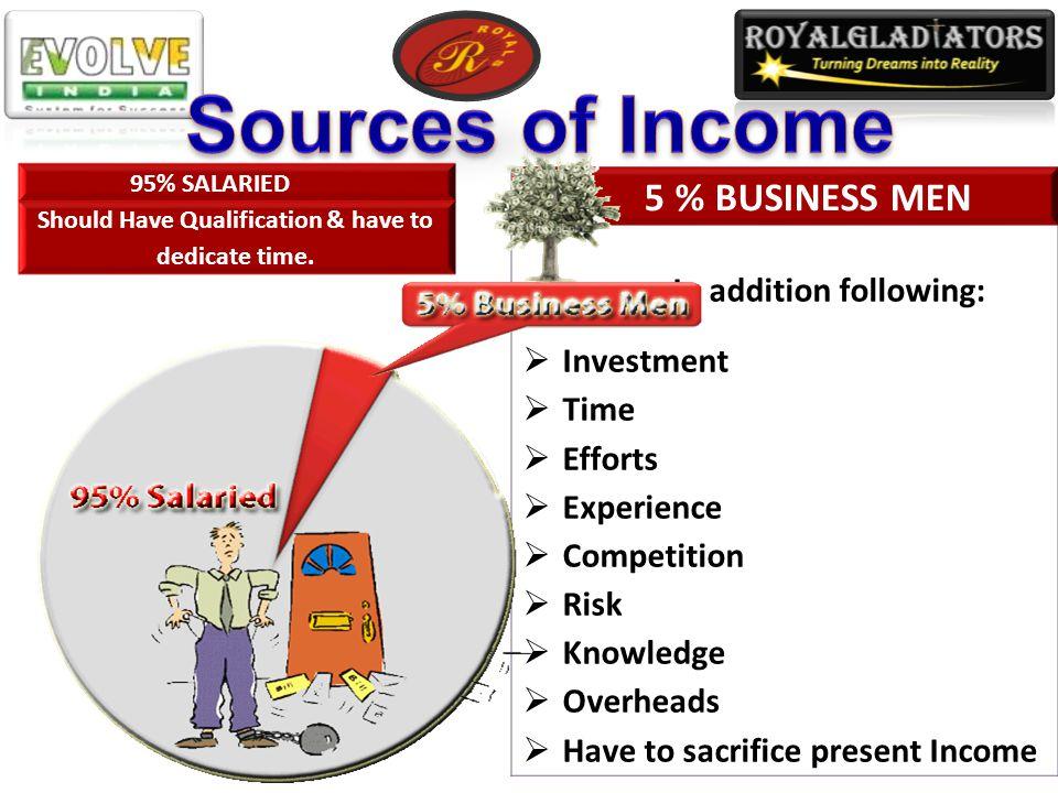 5 % BUSINESS MEN Have Qualification & dedicate time.
