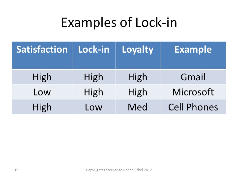 Examples of Lock-in Copyrights reserved to Ronen Arbel 201210 SatisfactionLock-inLoyaltyExample High Gmail LowHigh Microsoft HighLowMedCell Phones