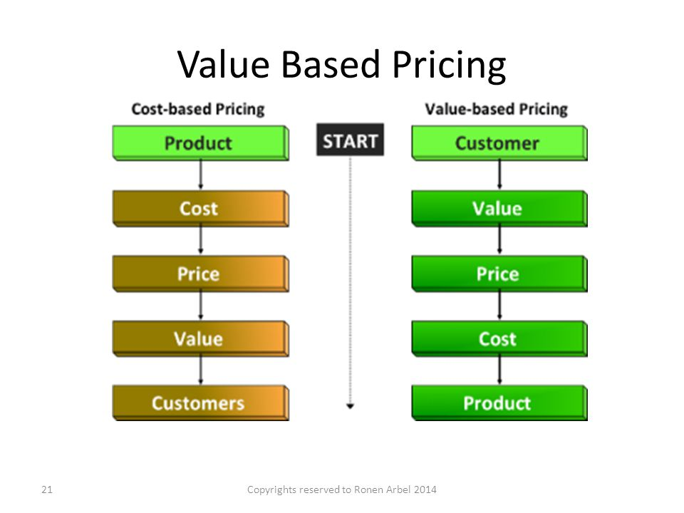 Value Based Pricing Copyrights reserved to Ronen Arbel 201421