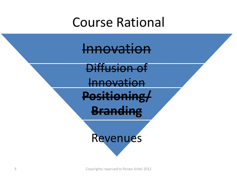 Course Rational Innovation Diffusion of Innovation Positioning/ Branding Revenues Copyrights reserved to Ronen Arbel 20123