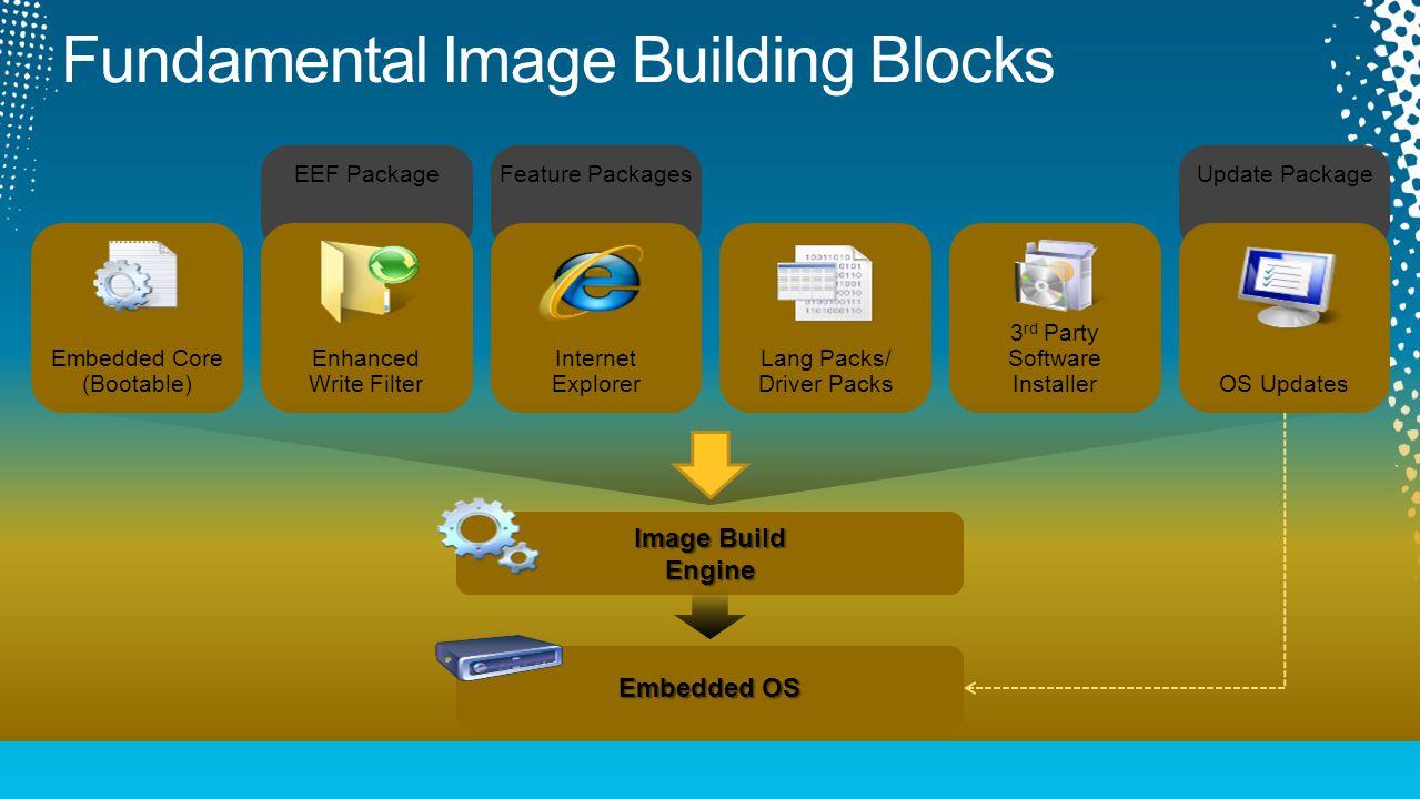 EEF PackageFeature PackagesUpdate Package Embedded Core (Bootable) Enhanced Write Filter Internet Explorer Lang Packs/ Driver Packs 3 rd Party Softwar