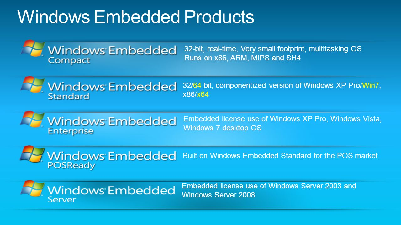 The next generation of Windows Embedded operating systems.