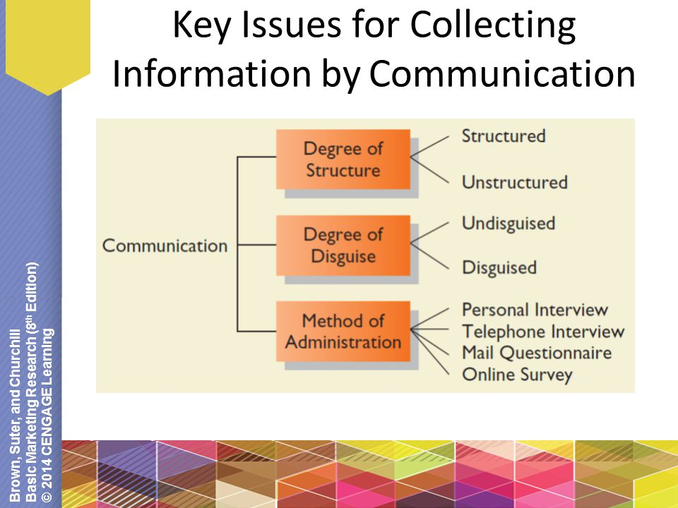 Brown, Suter, and Churchill Basic Marketing Research (8 th Edition) © 2014 CENGAGE Learning Key Issues for Collecting Information by Communication