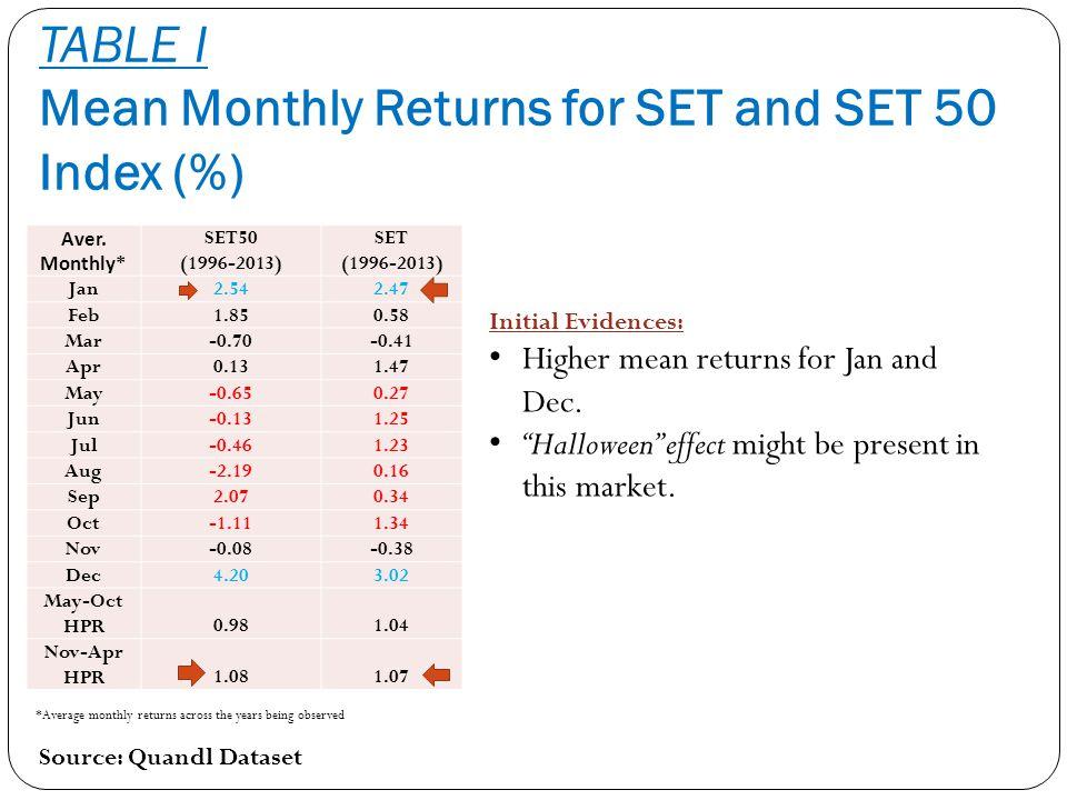 TABLE I Mean Monthly Returns for SET and SET 50 Index (%) Source: Quandl Dataset Aver. Monthly* SET50 (1996-2013) SET (1996-2013) Jan2.542.47 Feb1.850