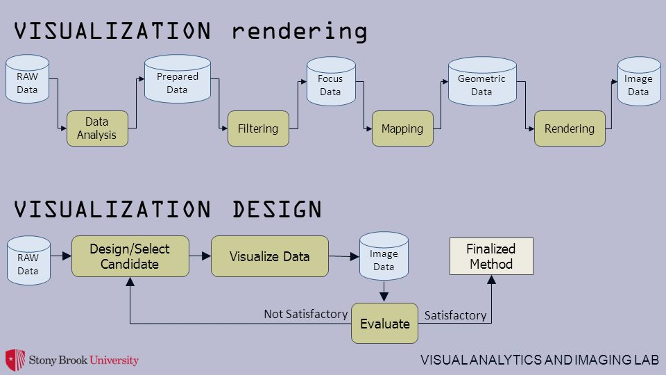 VISUAL ANALYTICS AND IMAGING LAB Image Data VISUALIZATION DESIGN RAW Data Data Analysis Prepared Data Focus Data Geometric Data Image Data FilteringMappingRendering Design/Select Candidate Visualize Data Evaluate Finalized Method Not Satisfactory Satisfactory RAW Data VISUALIZATION rendering