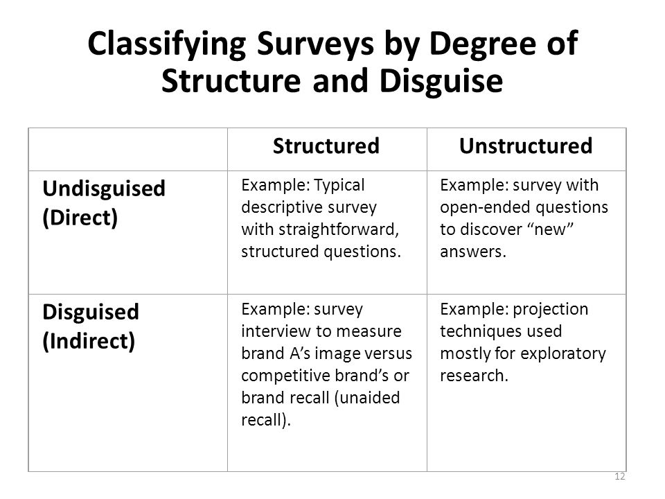 Classifying Surveys by Degree of Structure and Disguise StructuredUnstructured Undisguised (Direct) Example: Typical descriptive survey with straightforward, structured questions.