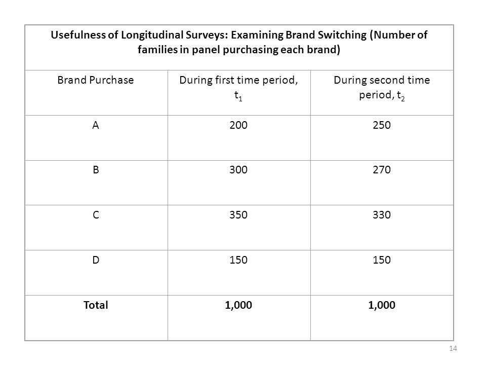 Usefulness of Longitudinal Surveys: Examining Brand Switching (Number of families in panel purchasing each brand) Brand PurchaseDuring first time period, t 1 During second time period, t 2 A200250 B300270 C350330 D150 Total1,000 14