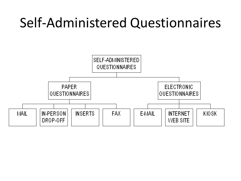 Self-Administered Questionnaires
