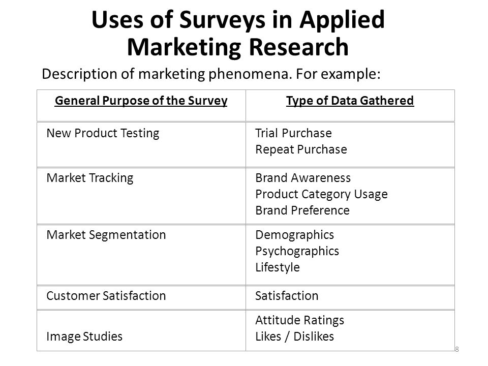 General Purpose of the SurveyType of Data Gathered New Product TestingTrial Purchase Repeat Purchase Market TrackingBrand Awareness Product Category Usage Brand Preference Market SegmentationDemographics Psychographics Lifestyle Customer SatisfactionSatisfaction Image Studies Attitude Ratings Likes / Dislikes Uses of Surveys in Applied Marketing Research Description of marketing phenomena.