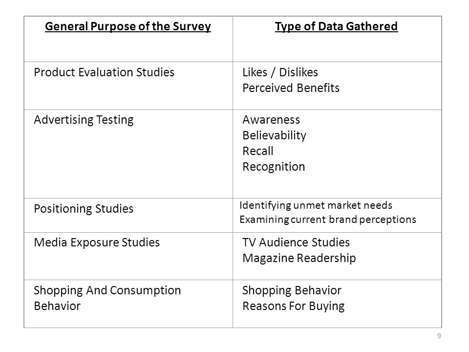 General Purpose of the SurveyType of Data Gathered Product Evaluation StudiesLikes / Dislikes Perceived Benefits Advertising TestingAwareness Believability Recall Recognition Positioning Studies Media Exposure StudiesTV Audience Studies Magazine Readership Shopping And Consumption Behavior Shopping Behavior Reasons For Buying Identifying unmet market needs Examining current brand perceptions 9