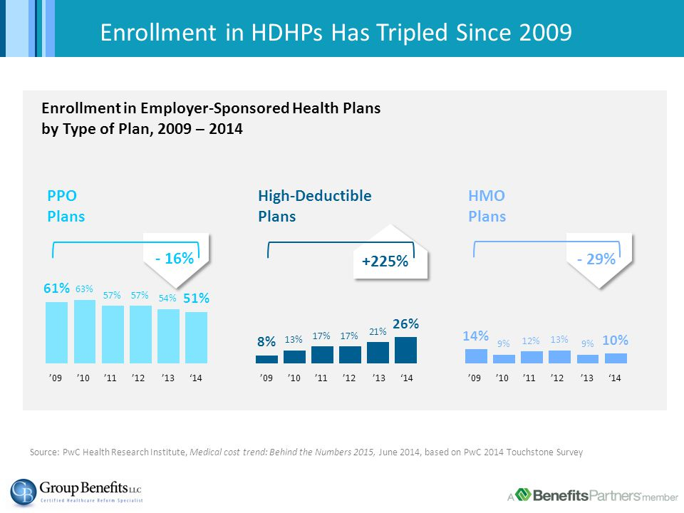 Enrollment in HDHPs Has Tripled Since 2009 Enrollment in Employer-Sponsored Health Plans by Type of Plan, 2009 – 2014 PPO Plans High-Deductible Plans HMO Plans - 16% - 29% +225% '09 '10 '11 '12 '13 '14 Source: PwC Health Research Institute, Medical cost trend: Behind the Numbers 2015, June 2014, based on PwC 2014 Touchstone Survey