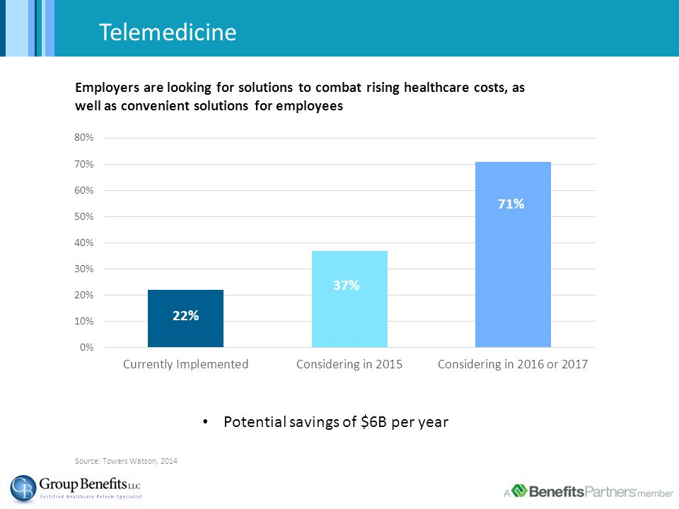 Telemedicine Potential savings of $6B per year Source: Towers Watson, 2014 Employers are looking for solutions to combat rising healthcare costs, as well as convenient solutions for employees