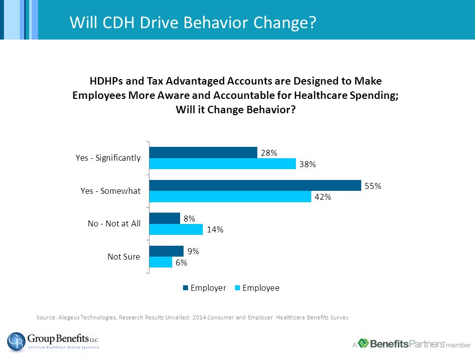 Will CDH Drive Behavior Change.