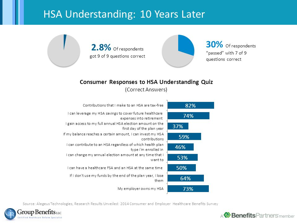 HSA Understanding: 10 Years Later 2.8% Of respondents got 9 of 9 questions correct 30% Of respondents passed with 7 of 9 questions correct Source: Alegeus Technologies, Research Results Unveiled: 2014 Consumer and Employer Healthcare Benefits Survey