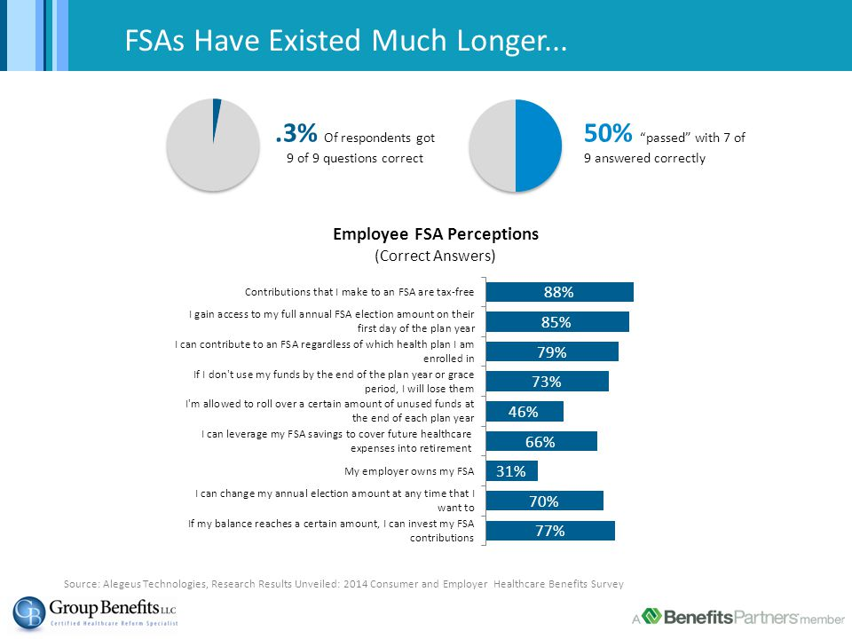 """FSAs Have Existed Much Longer....3% Of respondents got 9 of 9 questions correct 50% """"passed"""" with 7 of 9 answered correctly Source: Alegeus Technologi"""