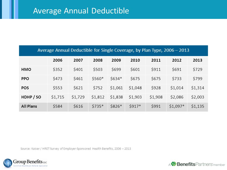 Average Deductible of $1,000 + Percentage of Covered Workers Enrolled in a Plan with a General Annual Deductible of $1,000 or More for Single Coverage, By Firm Size, 2006 – 2013 Source: Kaiser / HRET Survey of Employer-Sponsored Health Benefits, 2006 – 2013