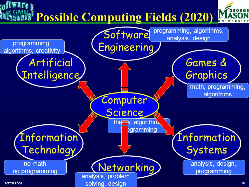 © Jeff Offutt, 200815 Possible Computing Fields (2020) Information Technology Networking Computer Science Software Engineering Artificial Intelligence Games & Graphics Information Systems no math no programming math, programming, algorithms programming, algorithms, creativity programming, algorithms, analysis, design analysis, design, programming analysis, problem solving, design theory, algorithms, programming ICFEM 2008