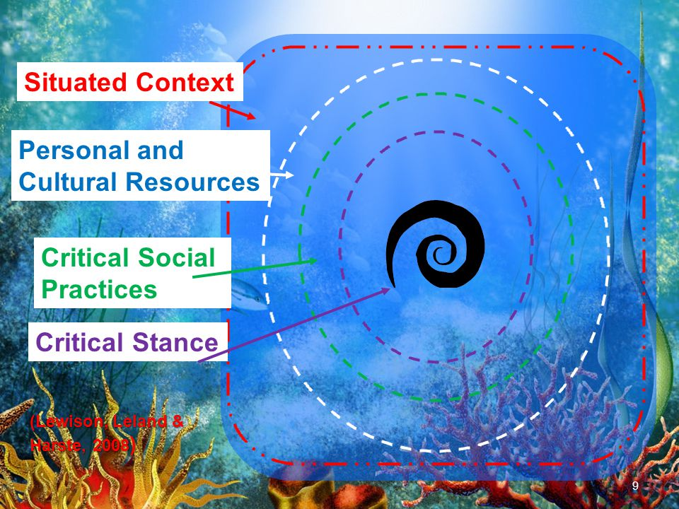 9 Situated Context Personal and Cultural Resources Critical Social Practices Critical Stance (Lewison, Leland & Harste, 2008 )