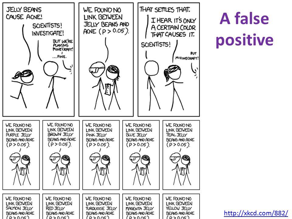 http://xkcd.com/882/ A false positive