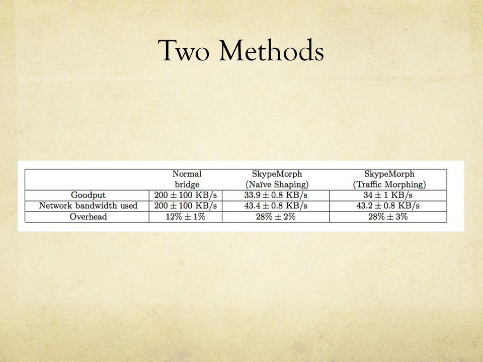 Two Methods