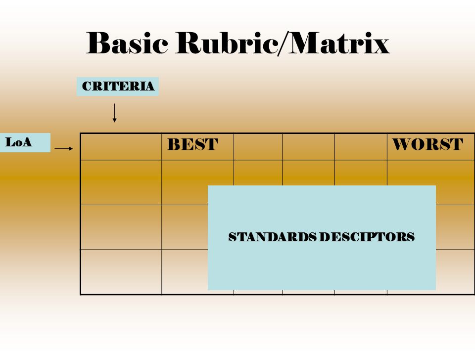 Basic Rubric/Matrix BESTWORST CRITERIA LoA STANDARDS DESCIPTORS