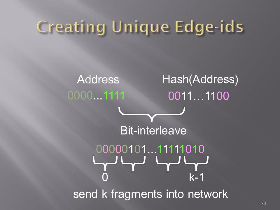 0000...1111 Address Hash(Address) 0011…1100 00000101...11111010 Bit-interleave send k fragments into network 0k-1 30