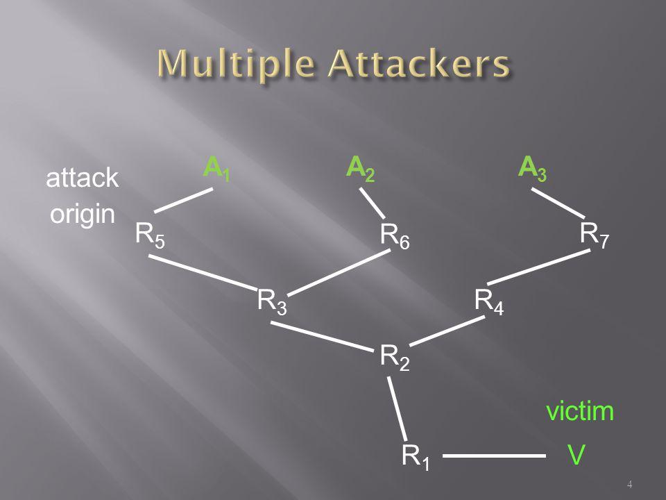 A1A1 A2A2 A3A3 R5R5 R3R3 R6R6 R7R7 R4R4 R2R2 R1R1 attack origin 4 victim V