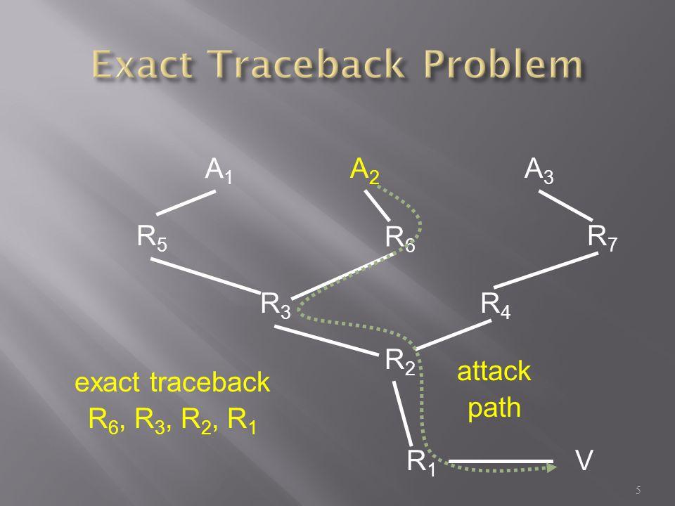 A1A1 A2A2 A3A3 R5R5 R3R3 R6R6 R7R7 R4R4 R2R2 R1R1 V attack path exact traceback R 6, R 3, R 2, R 1 5