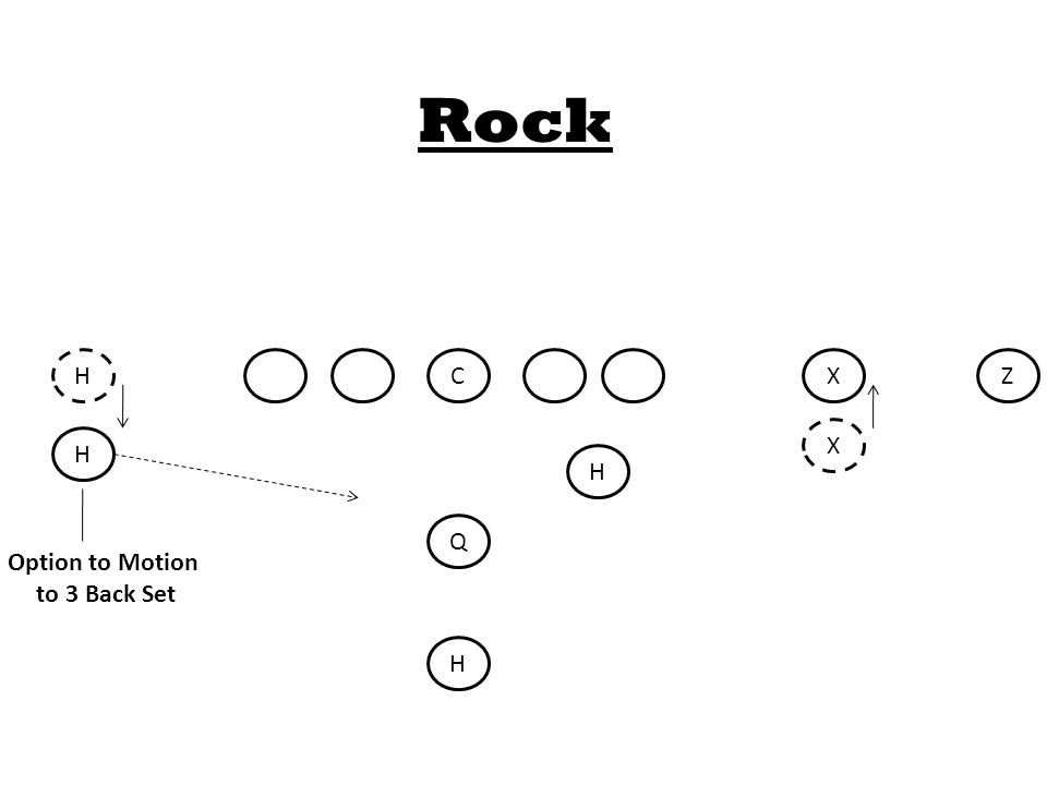 C Q H H H X Z Rock Option to Motion to 3 Back Set HX
