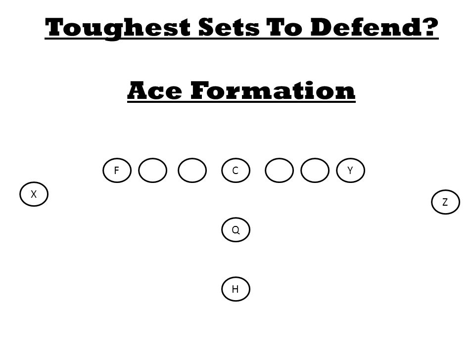 C Q FY H X Z Toughest Sets To Defend Ace Formation