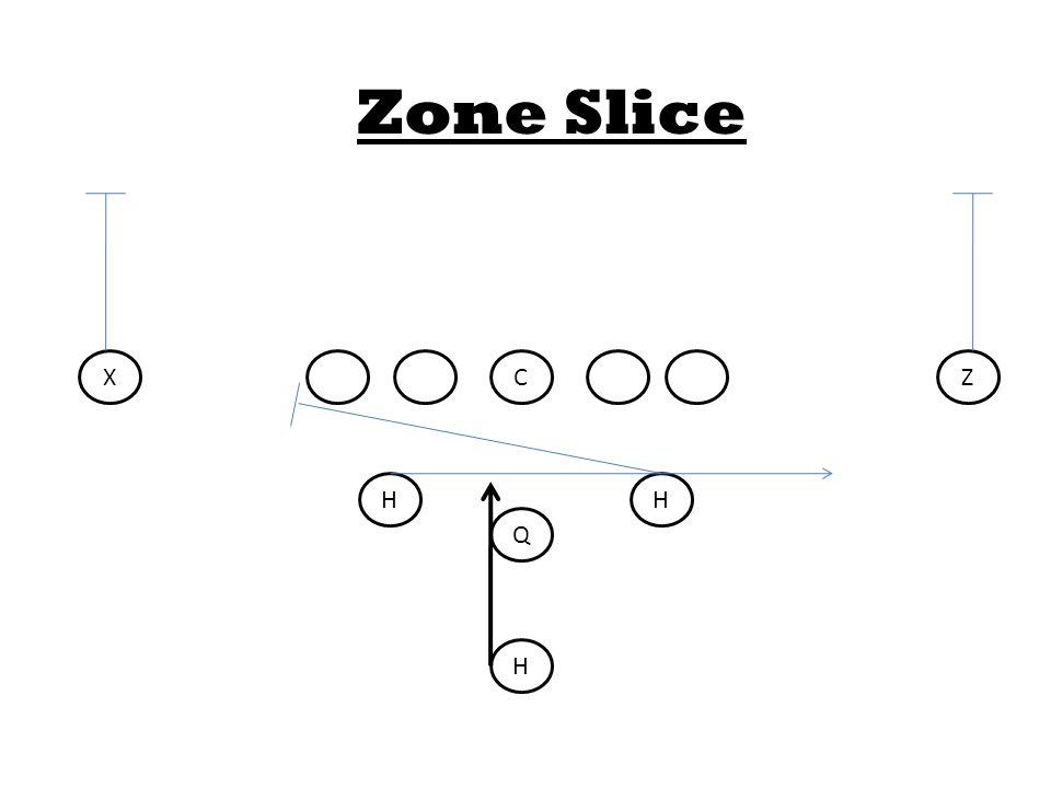 C Q HH H XZ Zone Slice