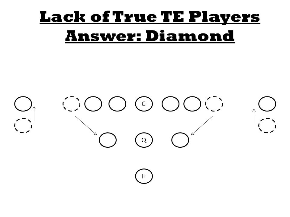 C Q H Lack of True TE Players Answer: Diamond