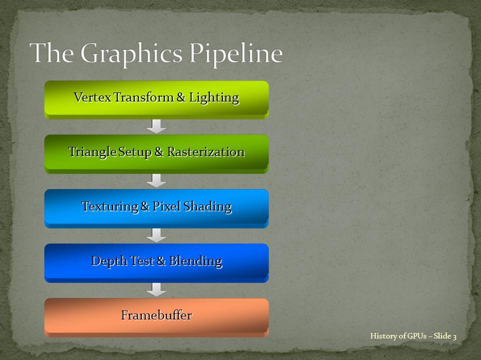History of GPUs – Slide 3 Vertex Transform & Lighting Triangle Setup & Rasterization Texturing & Pixel Shading Depth Test & Blending Framebuffer